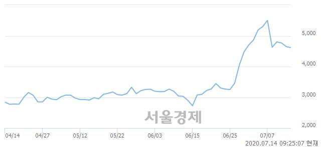 <유>범양건영, 매도잔량 470% 급증