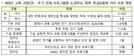 정부, 한국형 NIBRT 만든다…年 2,000명 바이오 전문인력 양성