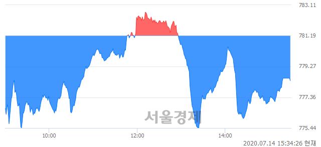 [마감 시황]  외국인과 기관의 동반 매도세.. 코스닥 778.39(▼2.80, -0.36%) 하락 마감