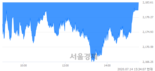 [마감 시황]  외국인과 기관의 동반 매도세.. 코스피 2183.61(▼2.45, -0.11%) 하락 마감
