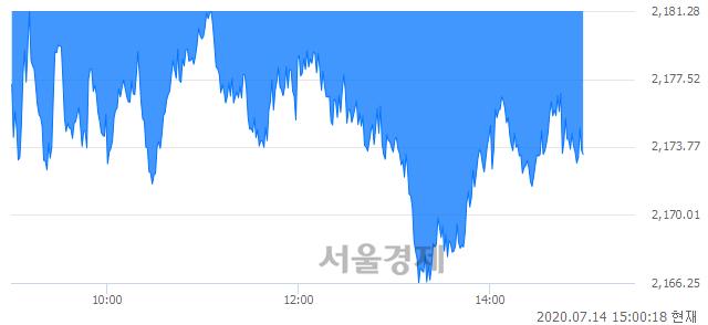 오후 3:00 현재 코스피는 43:57으로 매수우위, 매수강세 업종은 서비스업(2.18%↓)