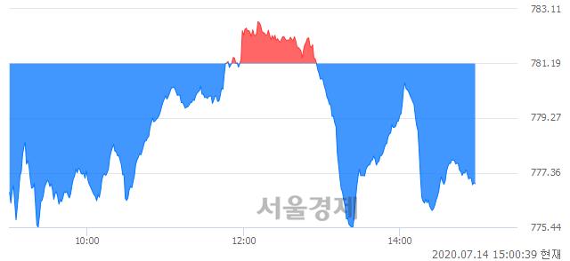 오후 3:00 현재 코스닥은 45:55으로 매수우위, 매수강세 업종은 종이·목재업(1.12%↓)