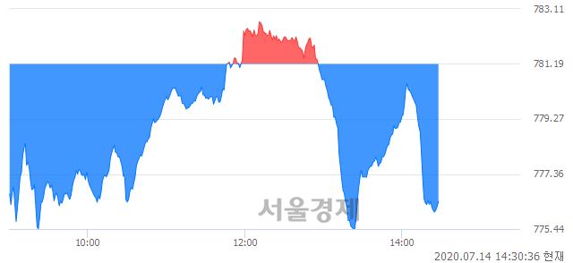 오후 2:30 현재 코스닥은 44:56으로 매수우위, 매수강세 업종은 컴퓨터서비스업(1.36%↓)
