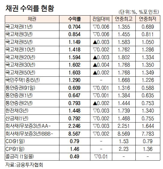 [표]채권 수익률 현황(7월 14일)