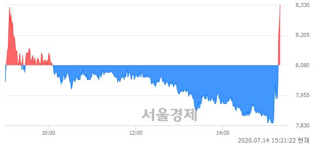 <코>이글벳, 매수잔량 537% 급증