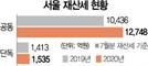 서울 아파트 재산세 22% 폭등…보유세 폭탄 터졌다