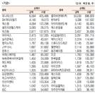 [표]코스닥 기관·외국인·개인 순매수·도 상위종목(7월 14일-최종치)
