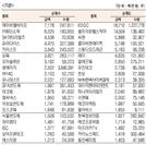 [표]코스닥 기관·외국인·개인 순매수·도 상위종목(7월 15일-최종치)