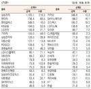 [표]유가증권 기관·외국인·개인 순매수·도 상위종목(7월 15일-최종치)