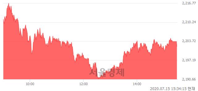 [마감 시황]  외국인과 기관의 동반 매수세.. 코스피 2201.88(▲18.27, +0.84%) 상승 마감
