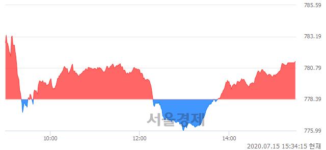[마감 시황] 개인과 외국인의 동반 매수세.. 코스닥 781.29(▲2.90, +0.37%) 상승 마감