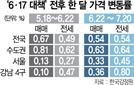 세종 집값 한달새 6% 폭등…서울도 더 뛰었다[6.17 대책 한달-혼란 가중]