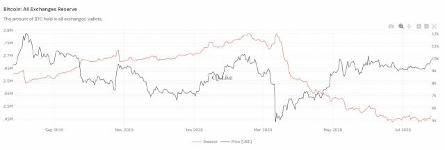 [노윤주의 비트레이더]BTC가격 1만 달러 돌파…추가 상승 이어질까?