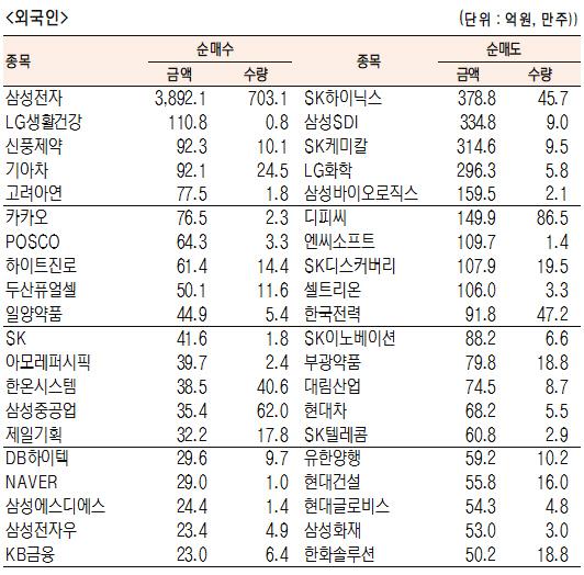 [표]유가증권 기관·외국인·개인 순매수·도 상위종목(7월 27일-최종치)