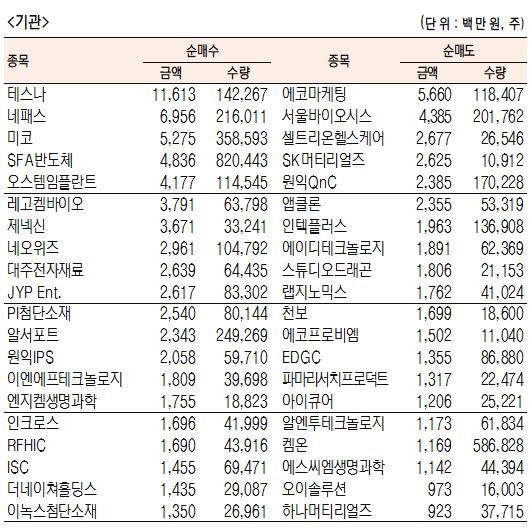 [표]코스닥 기관·외국인·개인 순매수·도 상위종목(7월 27일-최종치)