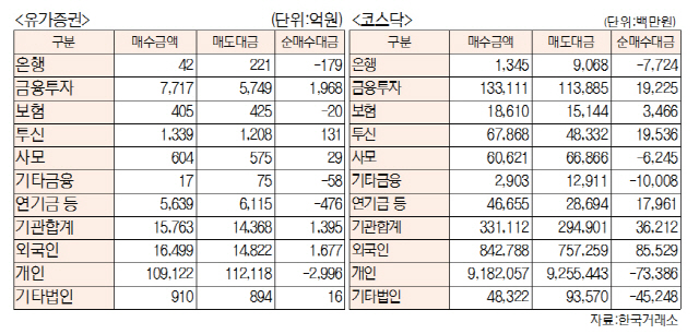 [표]유가증권·코스닥 투자주체별 매매동향(7월 27일-최종치)