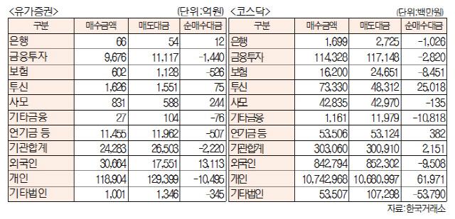 [표]유가증권·코스닥 투자주체별 매매동향(7월 28일-최종치)