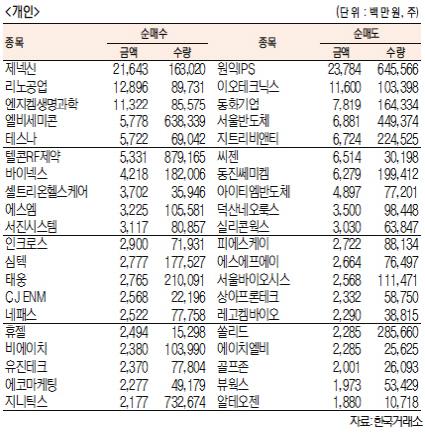 [표]코스닥 기관·외국인·개인 순매수·도 상위종목(7월 28일-최종치)