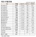 [표]채권 수익률 현황(7월 29일)