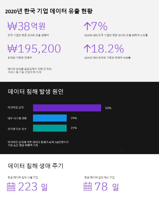 """""""韓 기업, 데이터 유출로 38억원씩 피해""""…전년比 7% ↑"""