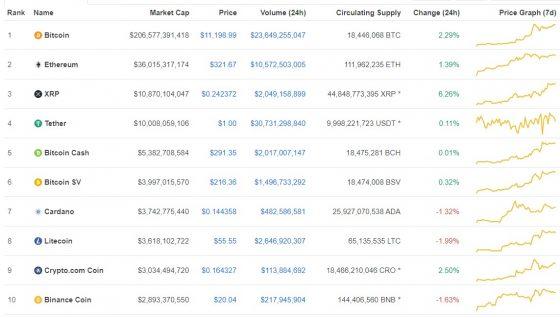 [뉴욕 코인시황/마감] 하락 종목 증가하며 마감…비트코인 1만1199달러