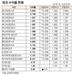 [표]채권 수익률 현황(7월 30일)