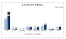 상반기 ABS 발행 총액 43조6,000억…전년비 98.2% 증가