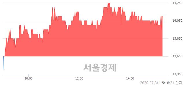 코한국유니온제약, 3.30% 오르며 체결강도 강세 지속(113%)