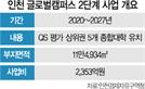 """송도의 글로벌 교육도시 꿈...""""외국 명문대 5곳 추가 유치"""""""