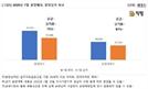 분상제 효과?… 7월 계획 단지 가운데 75% 분양했다