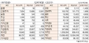 [표]유가증권·코스닥 투자주체별 매매동향(8월 3일-최종치)