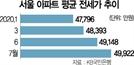단숨에 4억 껑충…서울 아파트 평균 전세가 5억 '초읽기'