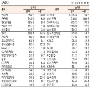 [표]유가증권 기관·외국인·개인 순매수·도 상위종목(8월 3일-최종치)