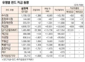 [표]유형별 펀드 자금 동향(7월 31일)
