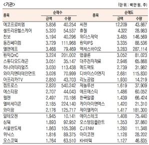 [표]코스닥 기관·외국인·개인 순매수·도 상위종목(8월 3일-최종치)