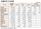 [표]유형별 펀드 자금 동향(8월 3일)