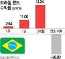 '석달새 30%' 브라질 펀드…약달러 타고 강세 이어갈까