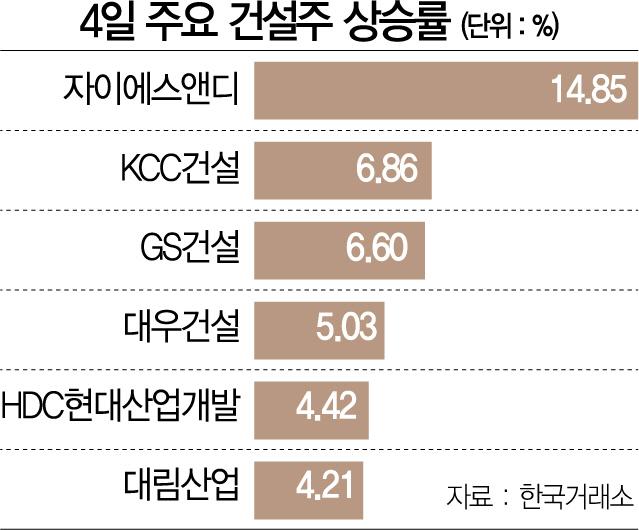 '주택 공급 확대' 기대에...기지개 켠 대형 건설株