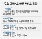 '퇴근 후 사장님' 잡아라…판 커진 온라인 플랫폼