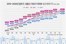 규제에도 서울은 활황…광진·성동구, 3.3㎡ 평균가 4,000만원 돌파