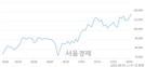 <코>이오테크닉스, 장중 신고가 돌파.. 119,200→119,400(▲200)