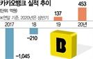 '파죽지세' 카카오뱅크...상반기 순익 372%↑