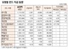 [표]유형별 펀드 자금 동향(8월 4일)