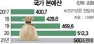 [단독] 내년 예산 10% 증액 검토...또 '습관성 확장재정' 하나