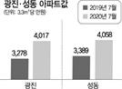 규제에도…광진·성동구 3.3㎡ 평균가 4,000만원 넘었다