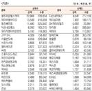 [표]코스닥 기관·외국인·개인 순매수·도 상위종목(8월 5일-최종치)