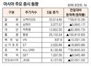 [표]아시아 주요 증시 동향(8월 5일)