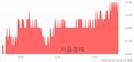 <유>락앤락, 3.35% 오르며 체결강도 강세 지속(124%)