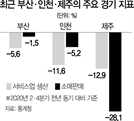 항구지역 인천·제주 '코로나 충격' 더 컸다