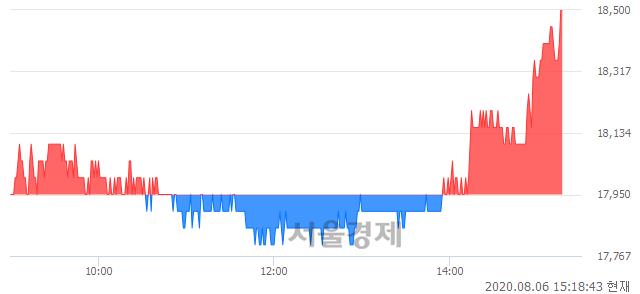 <코>톱텍, 3.06% 오르며 체결강도 강세 지속(109%)